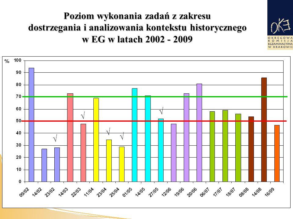 Poziom wykonania zadań z zakresu dostrzegania i analizowania kontekstu historycznego w EG w latach 2002 - 2009 √ √ √ √ √