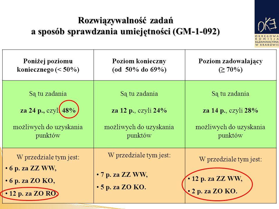 Rozwiązywalność zadań a sposób sprawdzania umiejętności (GM-1-092) Poniżej poziomu koniecznego (< 50%) Poziom konieczny (od 50% do 69%) Poziom zadowalający (≥ 70%) Są tu zadania za 24 p., czyli 48% możliwych do uzyskania punktów Są tu zadania za 12 p., czyli 24% możliwych do uzyskania punktów Są tu zadania za 14 p., czyli 28% możliwych do uzyskania punktów W przedziale tym jest: 6 p.