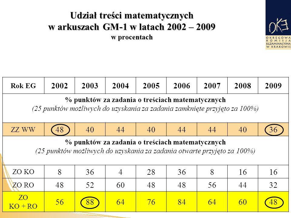 Udział treści matematycznych w arkuszach GM-1 w latach 2002 – 2009 w procentach Rok EG 20022003200420052006200720082009 % punktów za zadania o treściach matematycznych (25 punktów możliwych do uzyskania za zadania zamknięte przyjęto za 100%) ZZ WW 4840444044 4036 % punktów za zadania o treściach matematycznych (25 punktów możliwych do uzyskania za zadania otwarte przyjęto za 100%) ZO KO 83642836816 ZO RO 48526048 564432 ZO KO + RO 5688647684646048