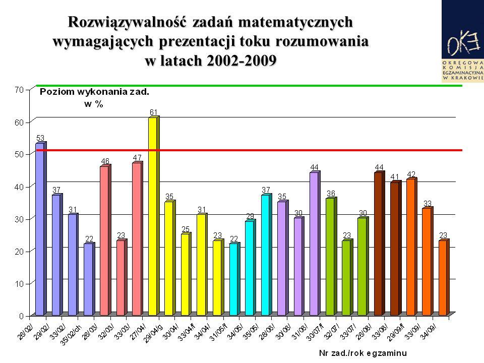 Rozwiązywalność zadań matematycznych wymagających prezentacji toku rozumowania w latach 2002-2009