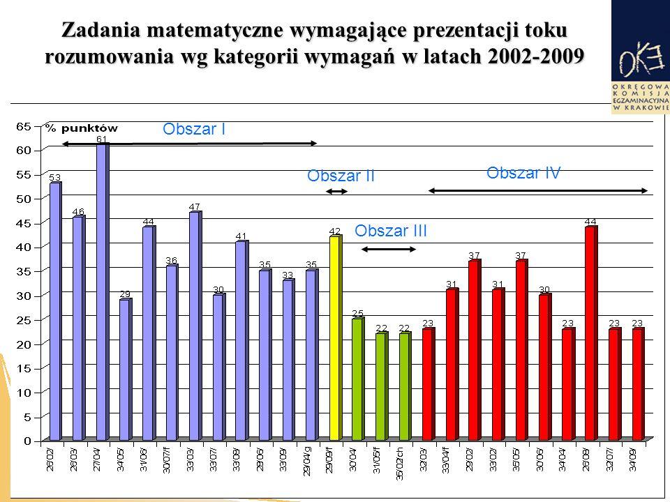Zadania matematyczne wymagające prezentacji toku rozumowania wg kategorii wymagań w latach 2002-2009 Obszar I Obszar II Obszar IV Obszar III