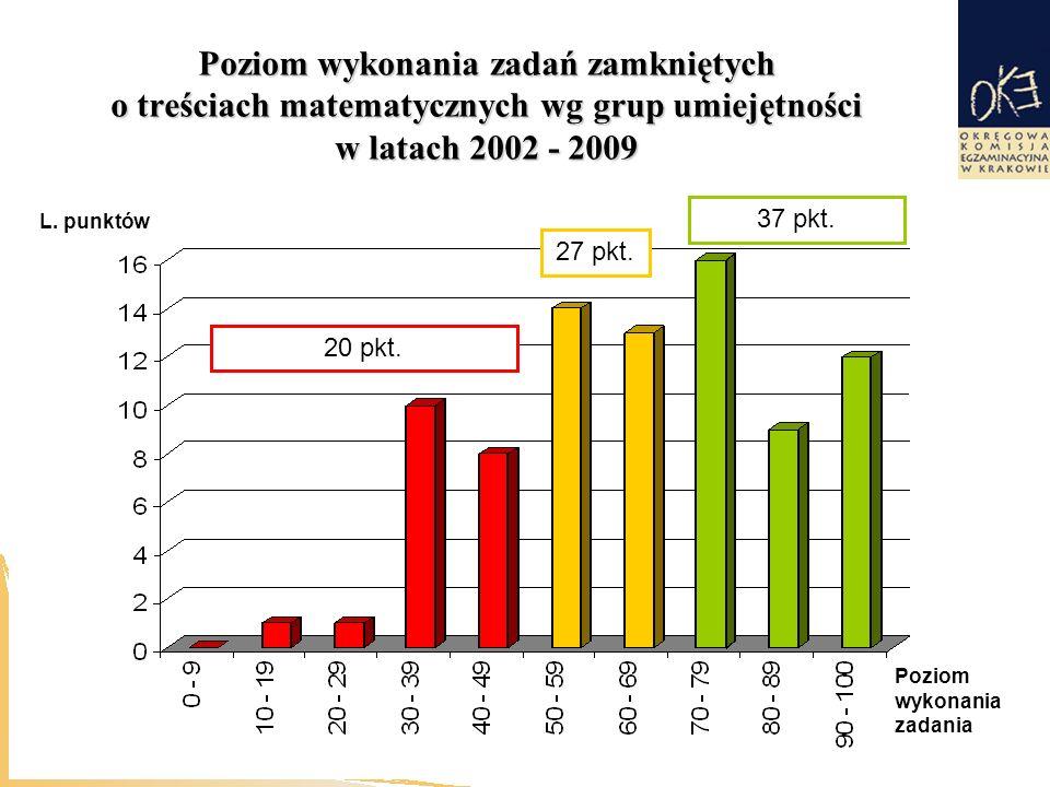 Poziom wykonania zadań zamkniętych o treściach matematycznych wg grup umiejętności w latach 2002 - 2009 L.