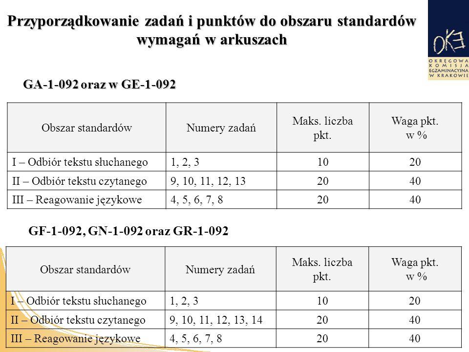 Przyporządkowanie zadań i punktów do obszaru standardów wymagań w arkuszach GF-1-092, GN-1-092 oraz GR-1-092 GA-1-092 oraz w GE-1-092 Obszar standardówNumery zadań Maks.
