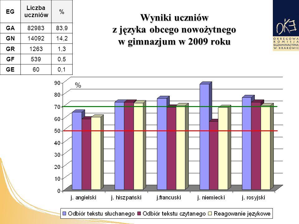 Wyniki uczniów z języka obcego nowożytnego w gimnazjum w 2009 roku % EG Liczba uczniów % GAGA8298383,9 GNGN1409214,2 GRGR12631,3 GFGF5390,5 GEGE600,1