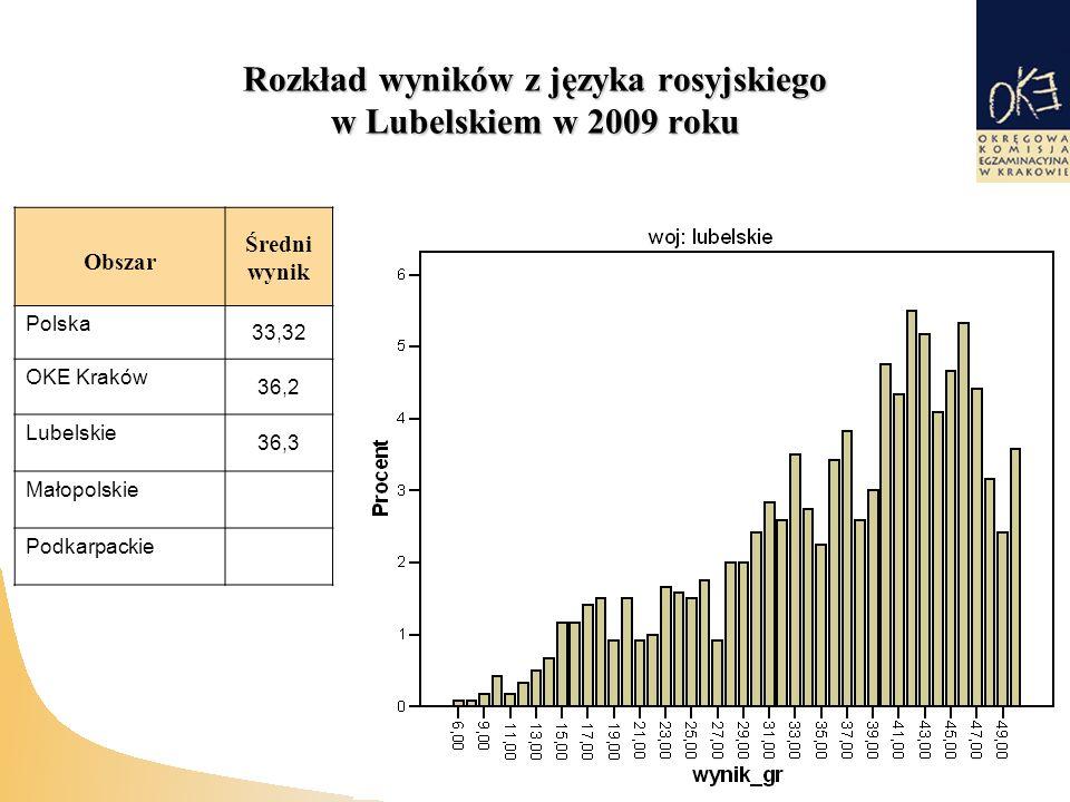 Rozkład wyników z języka rosyjskiego w Lubelskiem w 2009 roku Obszar Średni wynik Polska 33,32 OKE Kraków 36,2 Lubelskie 36,3 Małopolskie Podkarpackie