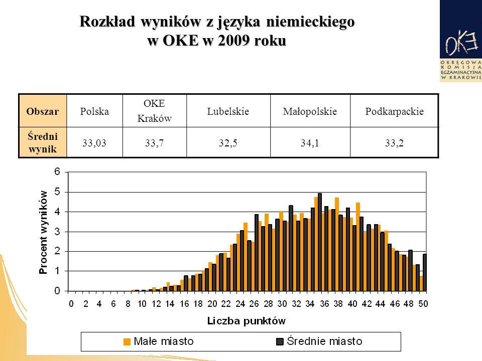 Rozkład wyników z języka niemieckiego w OKE w 2009 roku ObszarPolska OKE Kraków LubelskieMałopolskiePodkarpackie Średni wynik 33,0333,732,534,133,2
