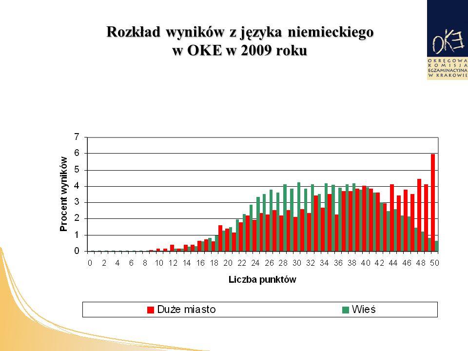 Rozkład wyników z języka niemieckiego w OKE w 2009 roku