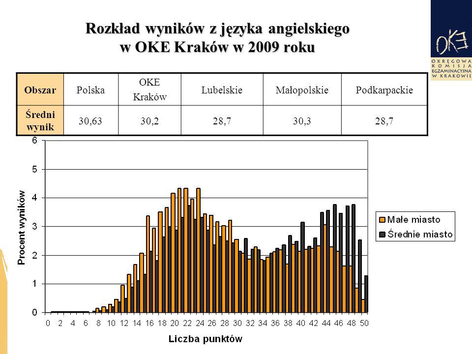 Rozkład wyników z języka angielskiego w OKE Kraków w 2009 roku ObszarPolska OKE Kraków LubelskieMałopolskiePodkarpackie Średni wynik 30,6330,228,730,328,7