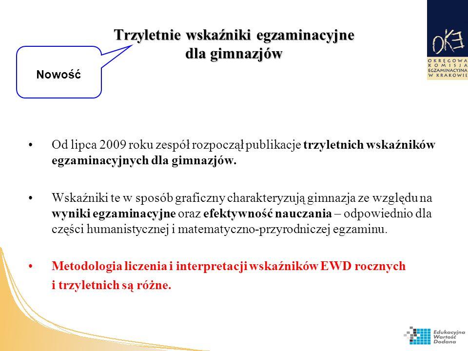 Trzyletnie wskaźniki egzaminacyjne dla gimnazjów Od lipca 2009 roku zespół rozpoczął publikacje trzyletnich wskaźników egzaminacyjnych dla gimnazjów.