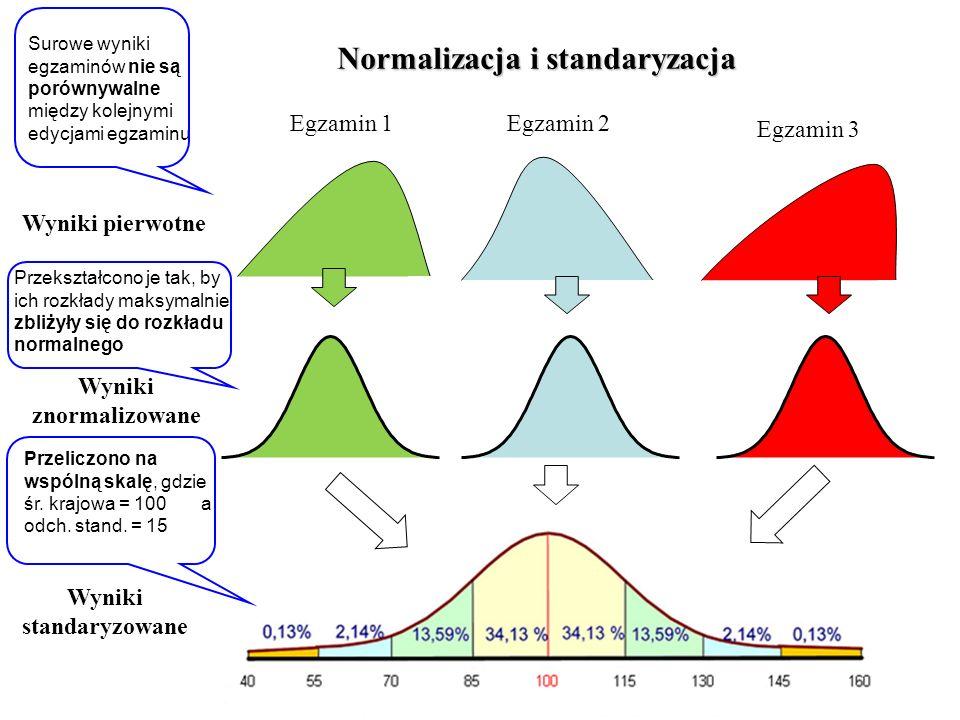 Normalizacja i standaryzacja Wyniki pierwotne Egzamin 1Egzamin 2 Egzamin 3 Wyniki znormalizowane Wyniki standaryzowane Surowe wyniki egzaminów nie są porównywalne między kolejnymi edycjami egzaminu Przekształcono je tak, by ich rozkłady maksymalnie zbliżyły się do rozkładu normalnego Przeliczono na wspólną skalę, gdzie śr.
