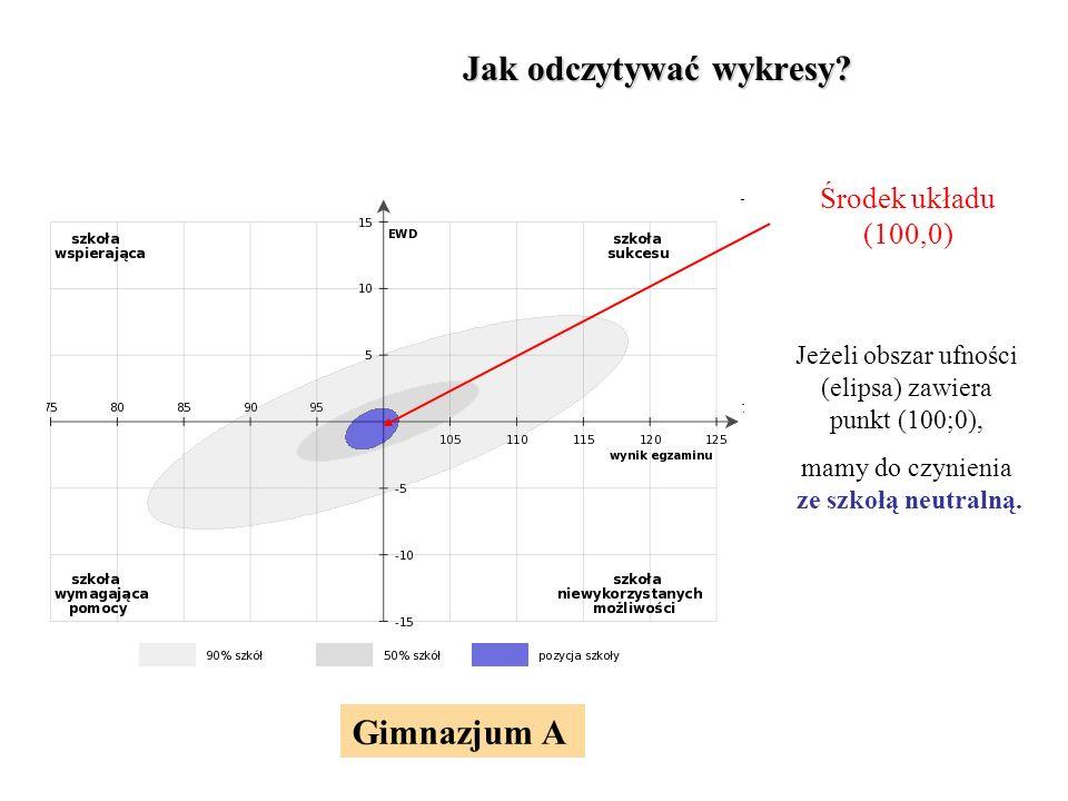 Jak odczytywać wykresy.