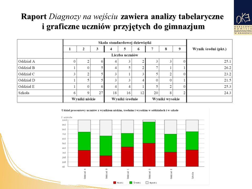 Raport zawiera analizy tabelaryczne i graficzne uczniów przyjętych do gimnazjum Raport Diagnozy na wejściu zawiera analizy tabelaryczne i graficzne uczniów przyjętych do gimnazjum
