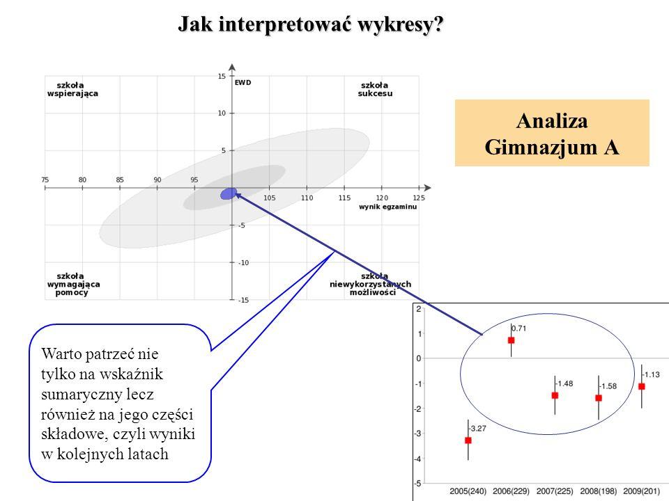 Analiza Gimnazjum A Jak interpretować wykresy. Jak interpretować wykresy.
