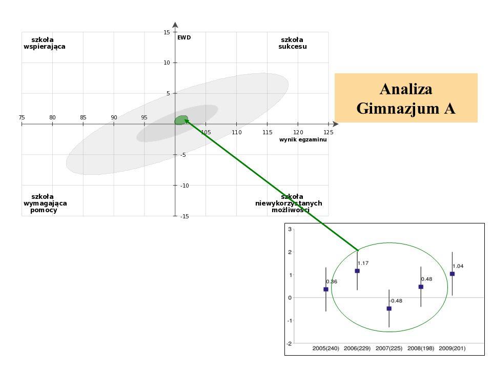 Analiza Gimnazjum A