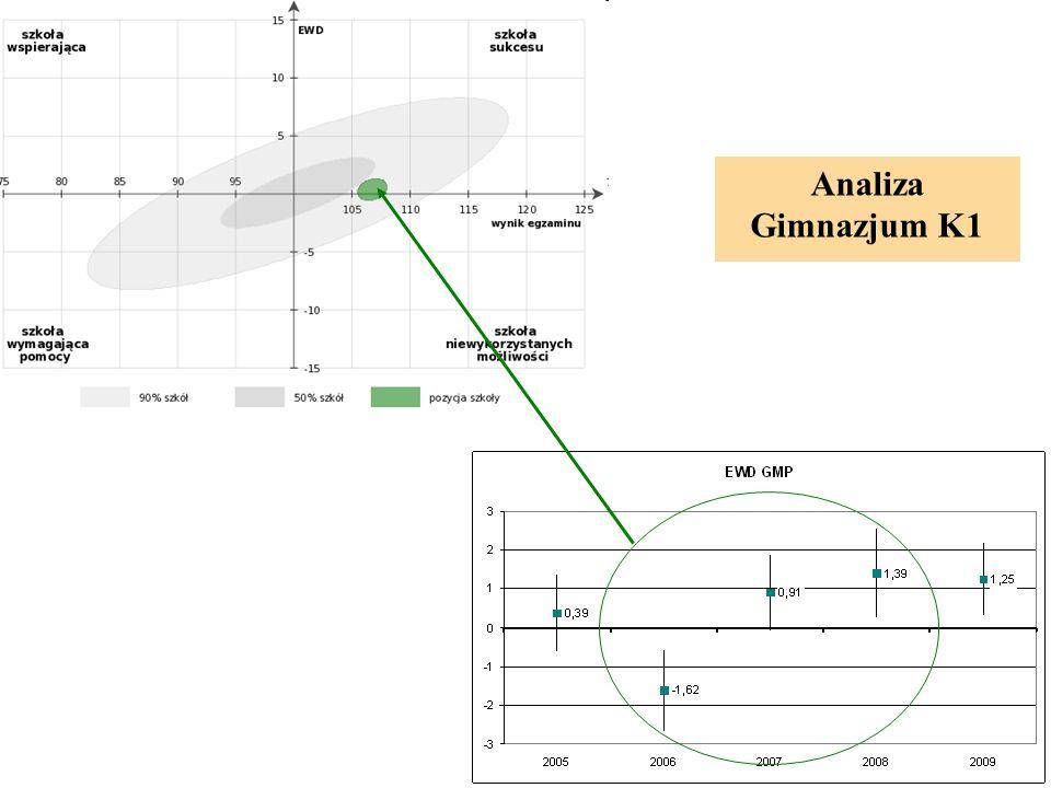 Analiza Gimnazjum K1