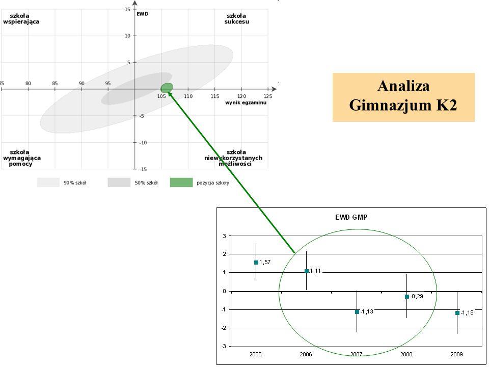 Analiza Gimnazjum K2