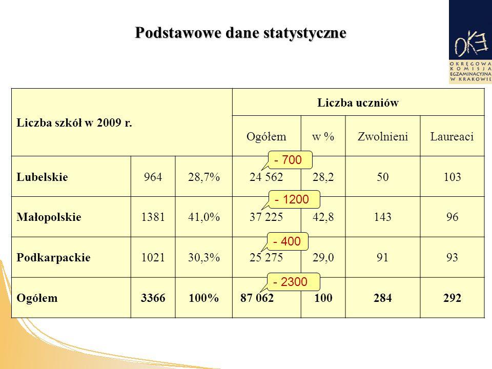 Podstawowe dane statystyczne Liczba szkół w 2009 r.