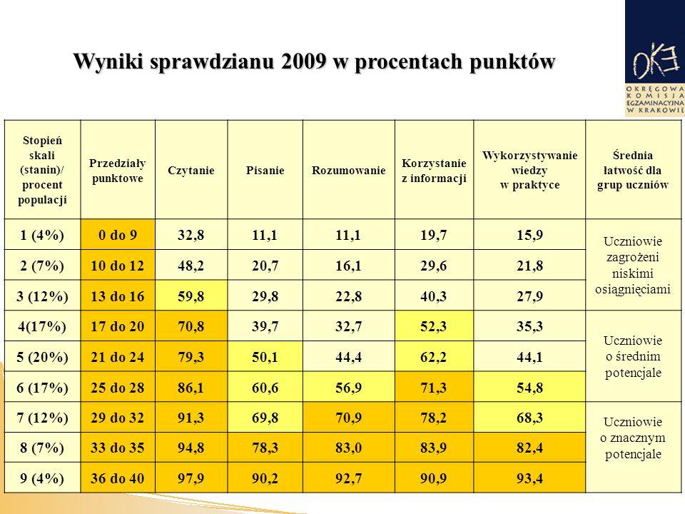 Wyniki sprawdzianu 2009 w procentach punktów Stopień skali (stanin)/ procent populacji Przedziały punktowe CzytaniePisanieRozumowanie Korzystanie z informacji Wykorzystywanie wiedzy w praktyce Średnia łatwość dla grup uczniów 1 (4%)0 do 932,811,1 19,715,9 Uczniowie zagrożeni niskimi osiągnięciami 2 (7%)10 do 1248,220,716,129,621,8 3 (12%)13 do 1659,829,822,840,327,9 4(17%)17 do 2070,839,732,752,335,3 Uczniowie o średnim potencjale 5 (20%)21 do 2479,350,144,462,244,1 6 (17%)25 do 2886,160,656,971,354,8 7 (12%)29 do 3291,369,870,978,268,3 Uczniowie o znacznym potencjale 8 (7%)33 do 3594,878,383,083,982,4 9 (4%)36 do 4097,990,292,790,993,4