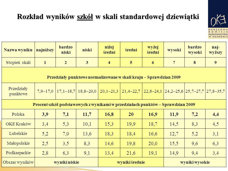 Rozkład wyników szkół w skali standardowej dziewiątki Nazwa wynikunajniższy bardzo niski niski niżej średni średni wyżej średni wysoki bardzo wysoki naj- wyższy Stopień skali123456789 Przedziały punktowe normalizowane w skali kraju – Sprawdzian 2009 Przedziały punktowe 7,9–17,017,1–18,718,8–20,020,1–21,321,4–22,722,8–24,124,2–25,625,7–27,727,8–35,7 Procent szkół podstawowych z wynikami w przedziałach punktów – Sprawdzian 2009 Polska 3,97,111,716,82016,911,97,24,4 OKE Kraków 3,45,310,115,319,918,714,58,34,5 Lubelskie 5,27,013,618,318,416,612,75,23,1 Małopolskie 2,53,58,314,619,820,015,59,66,3 Podkarpackie 2,86,39,113,421,619,114,99,43,4 Obszar wynikówwyniki niskiewyniki średniewyniki wysokie