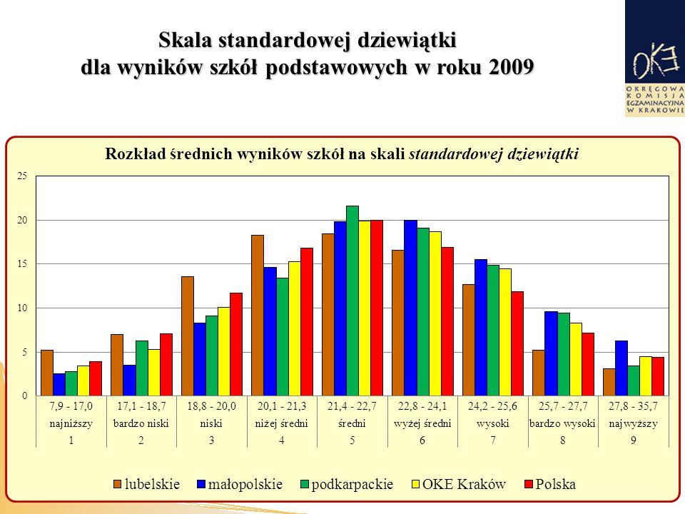 Skala standardowej dziewiątki dla wyników szkół podstawowych w roku 2009