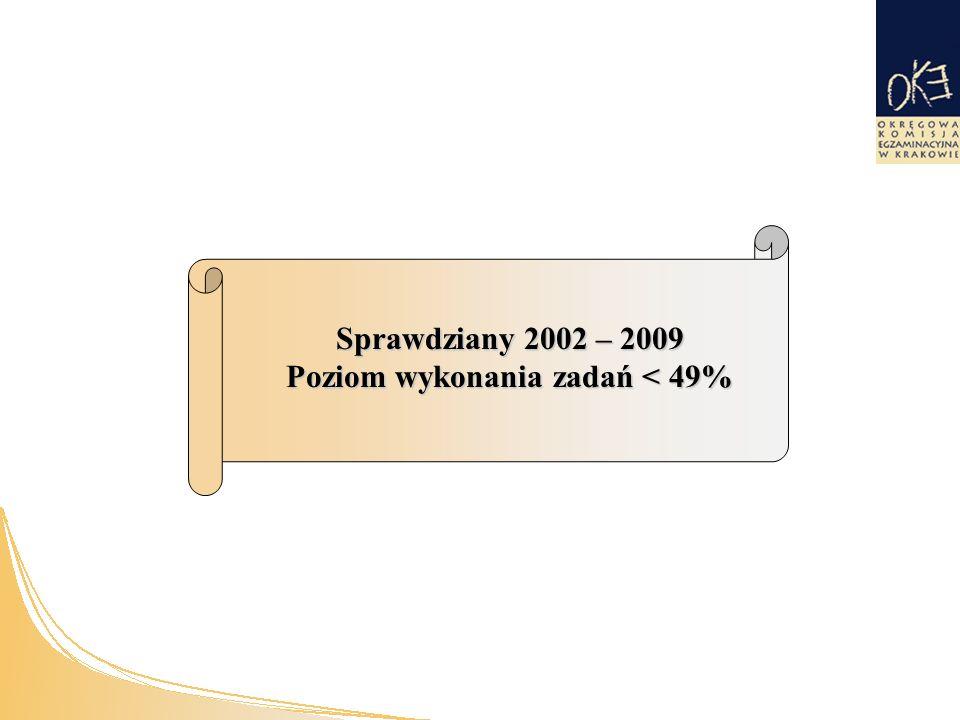 Sprawdziany 2002 – 2009 Poziom wykonania zadań < 49%