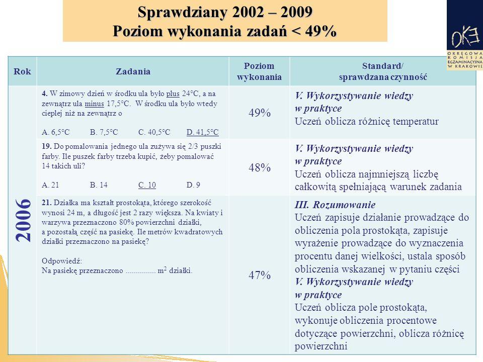 RokZadania Poziom wykonania Standard/ sprawdzana czynność 2006 4.