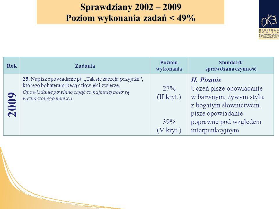 RokZadania Poziom wykonania Standard/ sprawdzana czynność 2009 25.