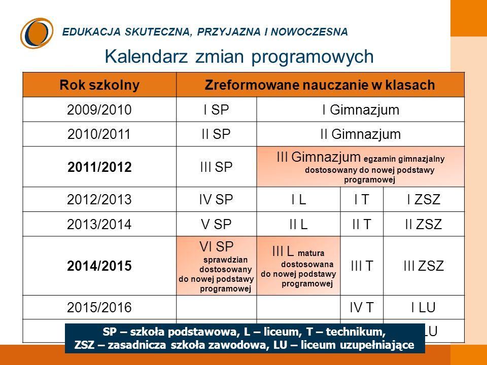 Kalendarz zmian programowych Rok szkolnyZreformowane nauczanie w klasach 2009/2010I SPI Gimnazjum 2010/2011II SPII Gimnazjum 2011/2012III SP III Gimnazjum egzamin gimnazjalny dostosowany do nowej podstawy programowej 2012/2013IV SPI LI TI ZSZ 2013/2014V SPII LII TII ZSZ 2014/2015 VI SP sprawdzian dostosowany do nowej podstawy programowej III L matura dostosowana do nowej podstawy programowej III TIII ZSZ 2015/2016IV TI LU 2016/2017II LU SP – szkoła podstawowa, L – liceum, T – technikum, ZSZ – zasadnicza szkoła zawodowa, LU – liceum uzupełniające