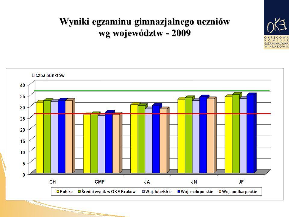 Wyniki egzaminu gimnazjalnego uczniów wg województw - 2009