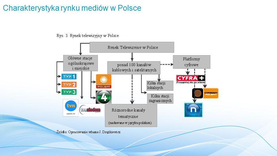 Charakterystyka rynku mediów w Polsce