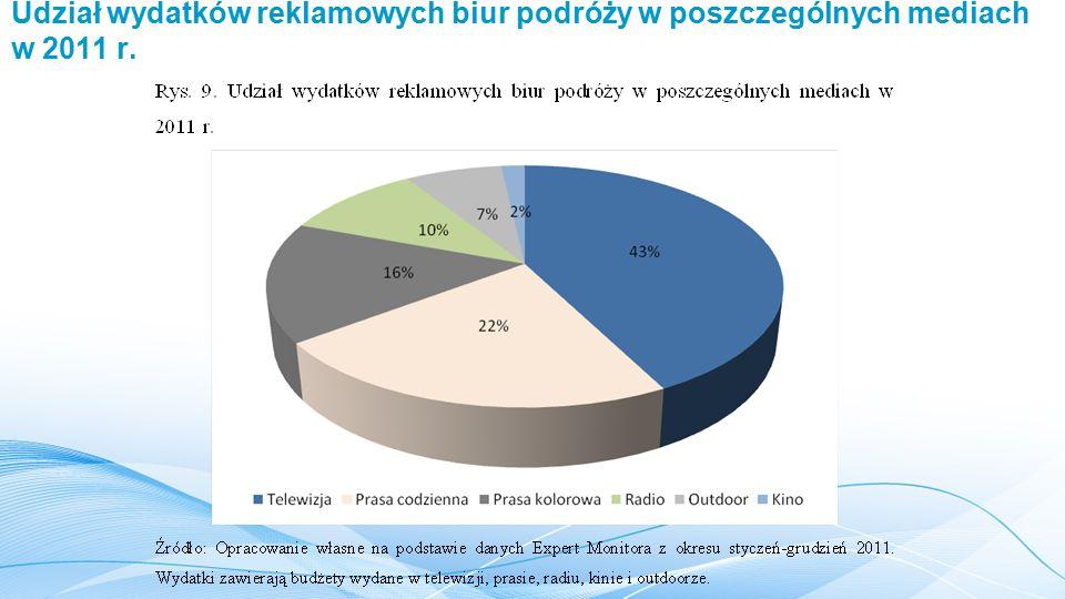 Udział wydatków reklamowych biur podróży w poszczególnych mediach w 2011 r.