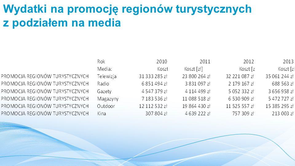 Wydatki na promocję regionów turystycznych z podziałem na media