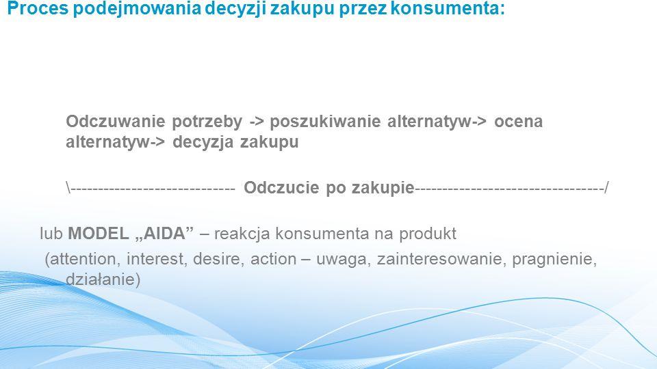 """Proces podejmowania decyzji zakupu przez konsumenta: Odczuwanie potrzeby -> poszukiwanie alternatyw-> ocena alternatyw-> decyzja zakupu \----------------------------- Odczucie po zakupie---------------------------------/ lub MODEL """"AIDA – reakcja konsumenta na produkt (attention, interest, desire, action – uwaga, zainteresowanie, pragnienie, działanie)"""