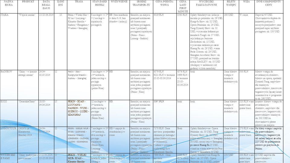 NAZWA BIURA PRODUKT DATA REALI- ZACJI ILOŚĆ DNI TRASA STAN-DARD HOTELI WYŻYWIENIE SRODKI TRANSPOR-TU CENA PODSTA- WOWA CENA LAST/ FIRST MINUTE WYCIECZKI FAKULTATYWNE BILETY WSTĘPU WIZA INNE COMPONENTY CENY ITAKA Wejście smoka 11-23.06.201413 Pekin Wielki Mur Xi'an Luoyang Klasztor Shaolin Suzhou Hangzhou Wuzhen Szanghaj  8 noclegów w 3* + 2 noclegi w sypialnych pociągach BB (bez śniadania w dniu 6 i 9, bez obiadów i kolacji) Samolot, na miejscu przejazd autokarem lub busem oraz szybkimi pociągami oraz 2 przejazdy pociągami sypialnymi (Pekin - Xian i Luoang - Suzhou) 6319 PLN5563 PLN Opłaty fakultatywne: kolacja - kaczka po pekińsku: ok.