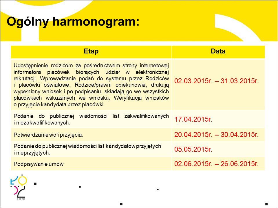 Ogólny harmonogram: EtapData Udostępnienie rodzicom za pośrednictwem strony internetowej informatora placówek biorących udział w elektronicznej rekrutacji.