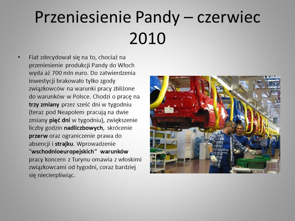 Przeniesienie Pandy – czerwiec 2010 Fiat zdecydował się na to, chociaż na przeniesienie produkcji Pandy do Włoch wyda aż 700 mln euro.