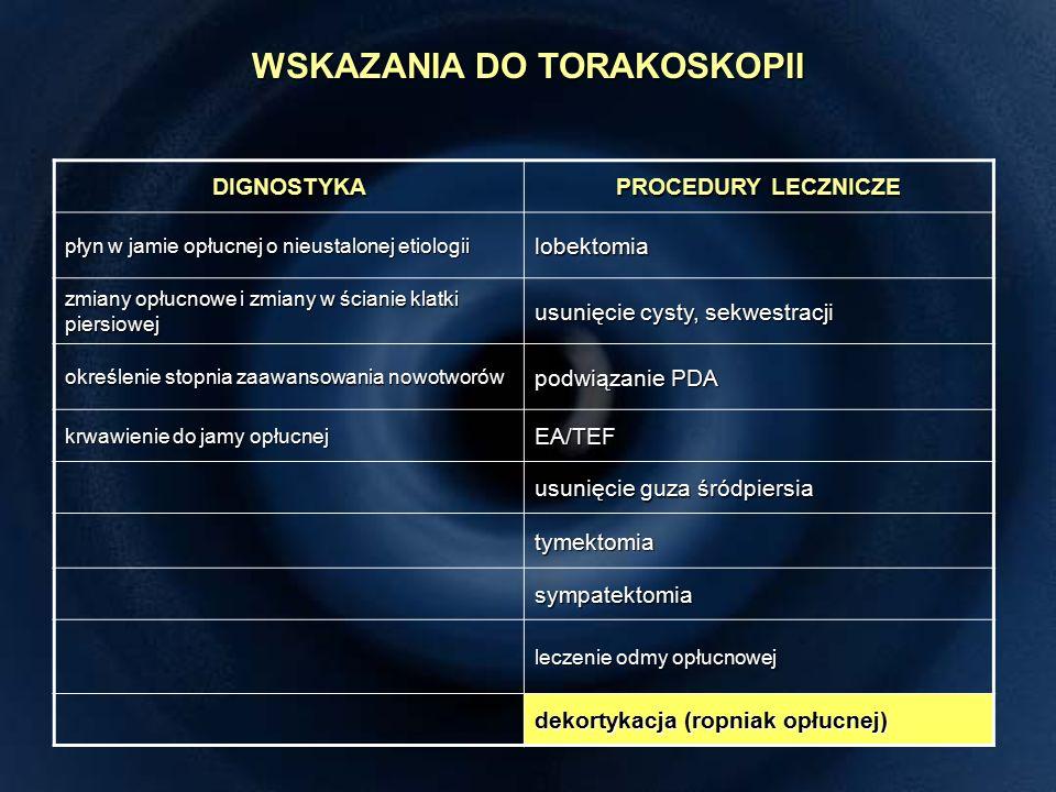 DIGNOSTYKA PROCEDURY LECZNICZE płyn w jamie opłucnej o nieustalonej etiologii lobektomia zmiany opłucnowe i zmiany w ścianie klatki piersiowej usunięcie cysty, sekwestracji określenie stopnia zaawansowania nowotworów podwiązanie PDA krwawienie do jamy opłucnej EA/TEF usunięcie guza śródpiersia tymektomia sympatektomia leczenie odmy opłucnowej dekortykacja (ropniak opłucnej) WSKAZANIA DO TORAKOSKOPII