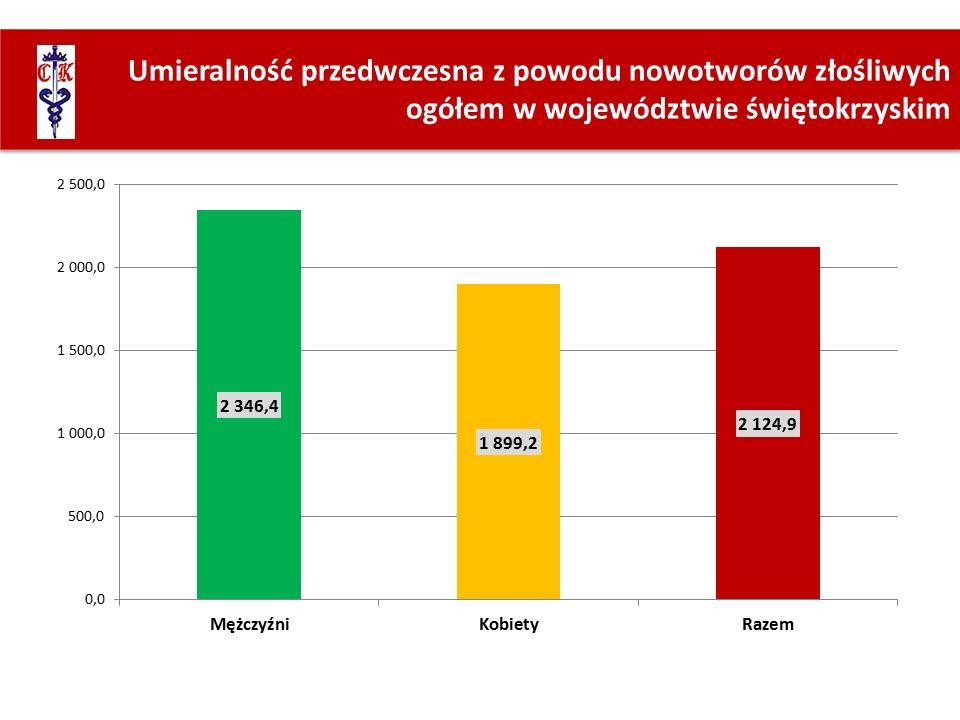 Umieralność przedwczesna z powodu nowotworów złośliwych ogółem w województwie świętokrzyskim