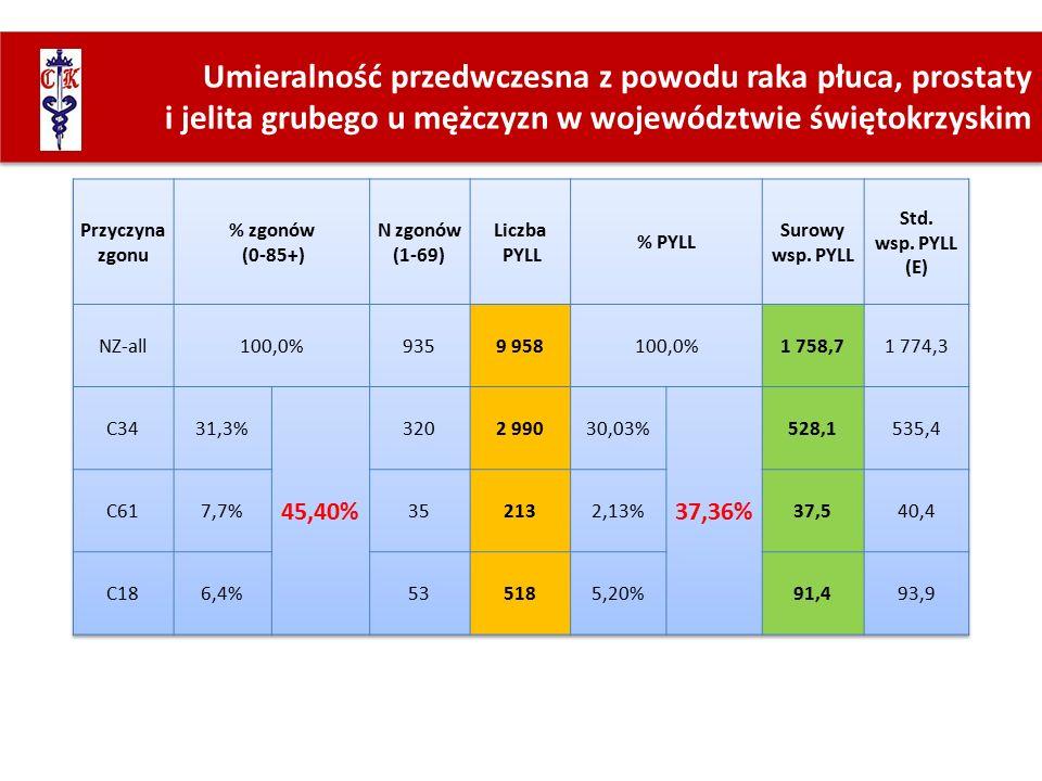 Umieralność przedwczesna z powodu raka płuca, prostaty i jelita grubego u mężczyzn w województwie świętokrzyskim