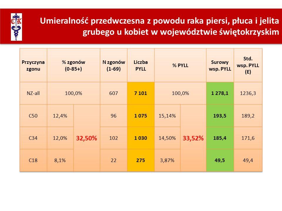Umieralność przedwczesna z powodu raka piersi, płuca i jelita grubego u kobiet w województwie świętokrzyskim
