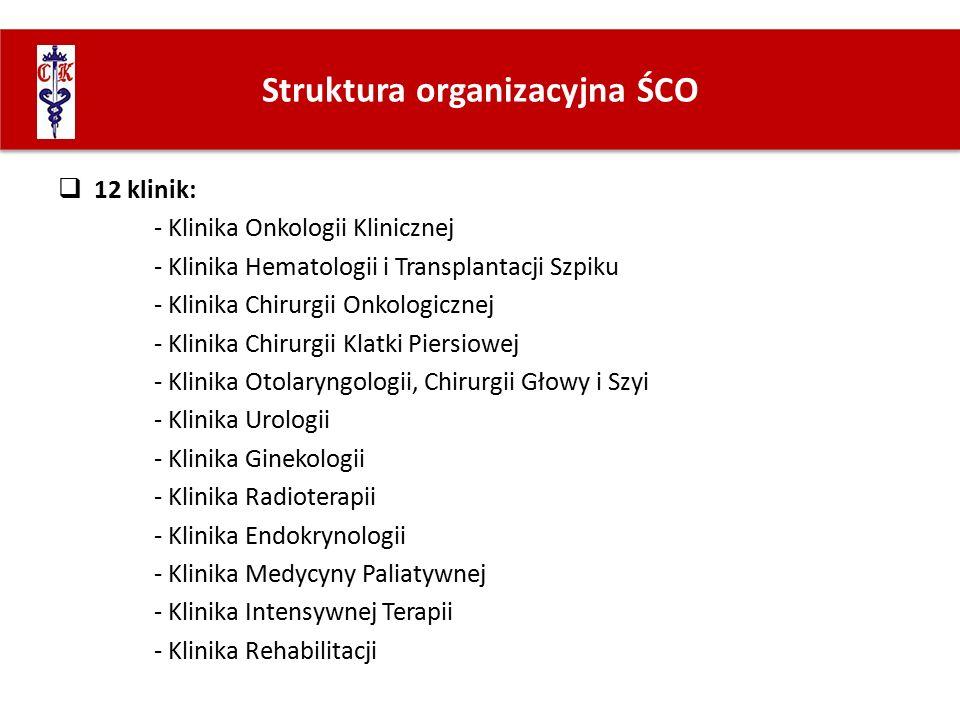 Struktura organizacyjna ŚCO  12 klinik: - Klinika Onkologii Klinicznej - Klinika Hematologii i Transplantacji Szpiku - Klinika Chirurgii Onkologiczne