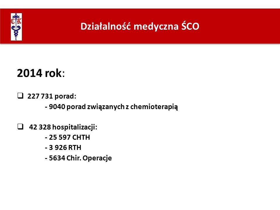 Działalność medyczna ŚCO 2014 rok:  227 731 porad: - 9040 porad związanych z chemioterapią  42 328 hospitalizacji: - 25 597 CHTH - 3 926 RTH - 5634