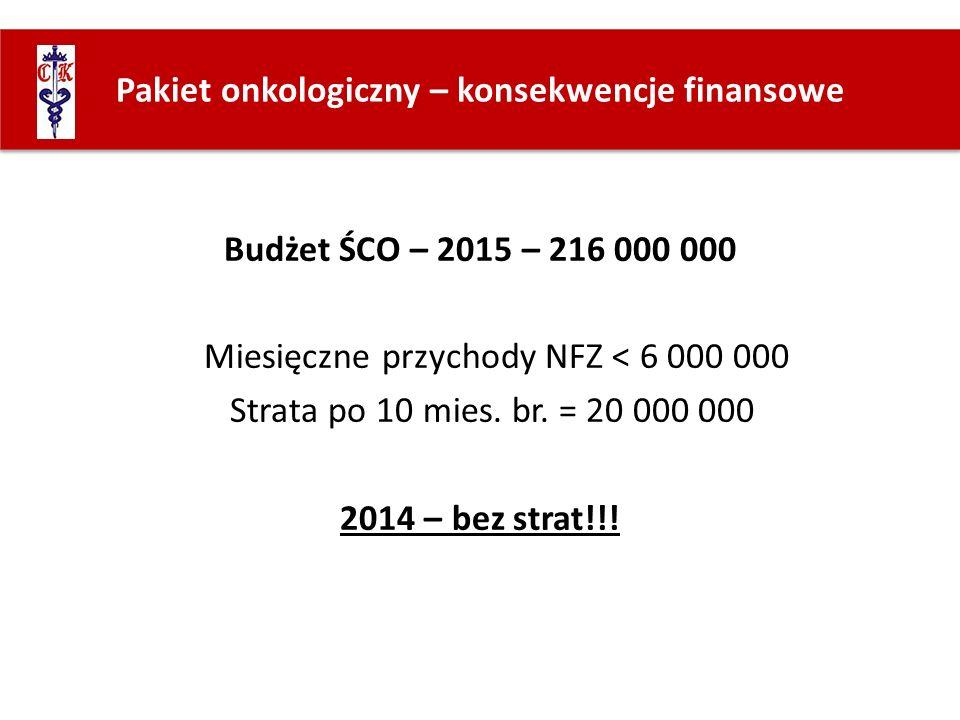 Pakiet onkologiczny – konsekwencje finansowe Budżet ŚCO – 2015 – 216 000 000 Miesięczne przychody NFZ < 6 000 000 Strata po 10 mies. br. = 20 000 000