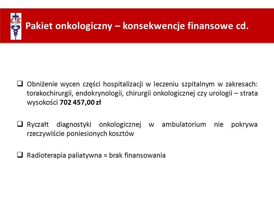  Obniżenie wycen części hospitalizacji w leczeniu szpitalnym w zakresach: torakochirurgii, endokrynologii, chirurgii onkologicznej czy urologii – strata wysokości 702 457,00 zł  Ryczałt diagnostyki onkologicznej w ambulatorium nie pokrywa rzeczywiście poniesionych kosztów  Radioterapia paliatywna = brak finansowania Pakiet onkologiczny – konsekwencje finansowe cd.