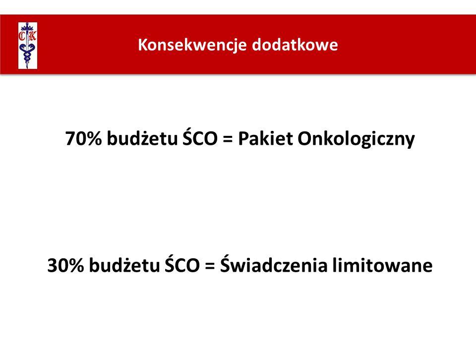 70% budżetu ŚCO = Pakiet Onkologiczny 30% budżetu ŚCO = Świadczenia limitowane Konsekwencje dodatkowe