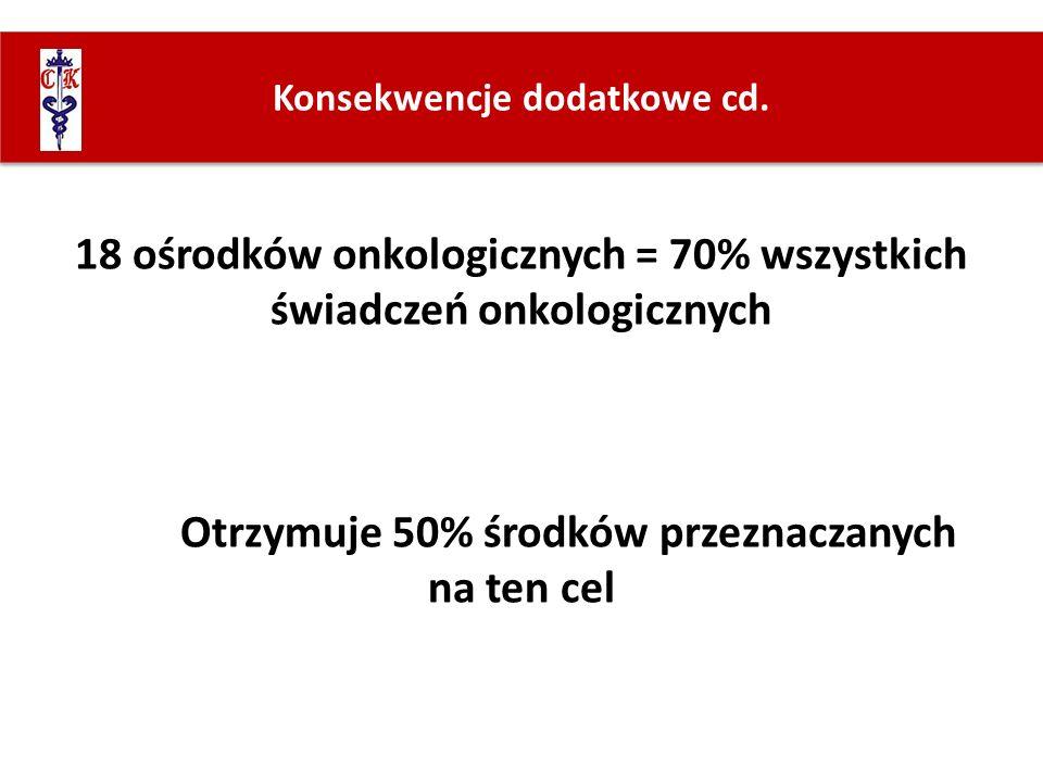 18 ośrodków onkologicznych = 70% wszystkich świadczeń onkologicznych Otrzymuje 50% środków przeznaczanych na ten cel Konsekwencje dodatkowe cd.