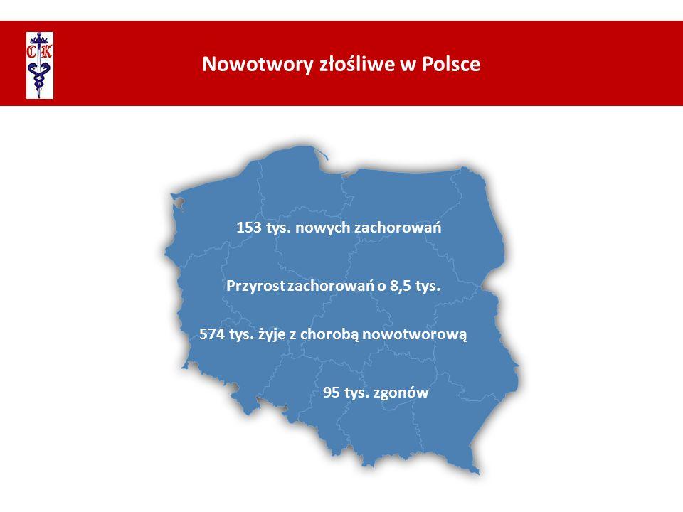 Nowotwory złośliwe w Polsce 153 tys. nowych zachorowań 95 tys. zgonów Przyrost zachorowań o 8,5 tys. 574 tys. żyje z chorobą nowotworową