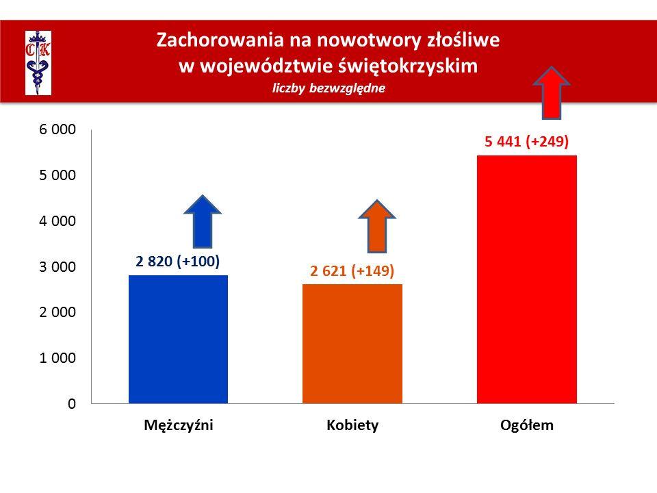 Zachorowania na nowotwory złośliwe w województwie świętokrzyskim liczby bezwzględne