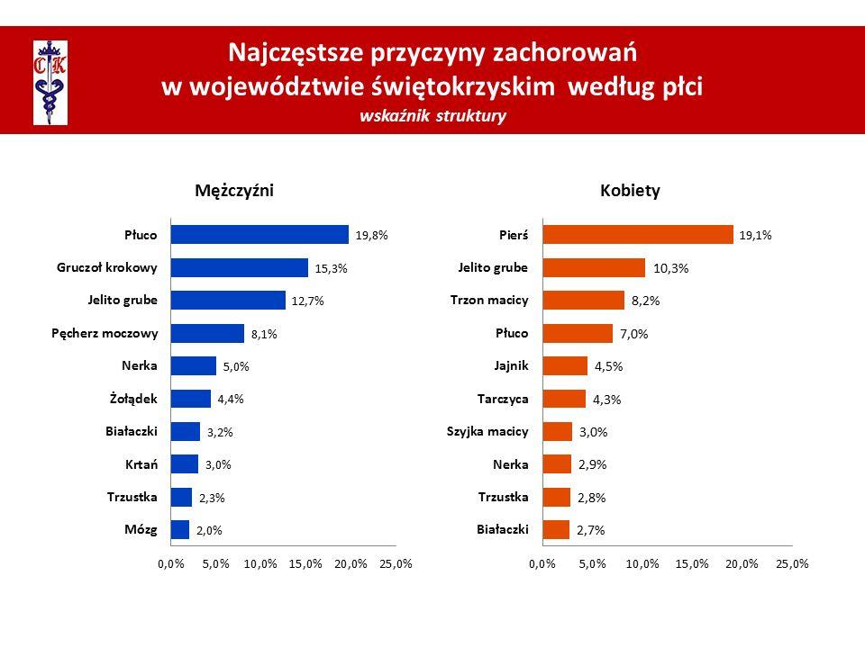Najczęstsze przyczyny zachorowań w województwie świętokrzyskim według płci wskaźnik struktury MężczyźniKobiety