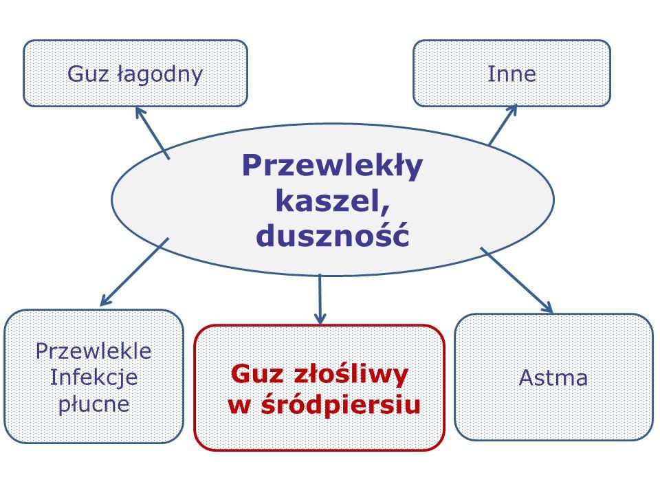 Guz złośliwy w śródpiersiu Przewlekły kaszel, duszność Przewlekle Infekcje płucne Astma Guz łagodnyInne